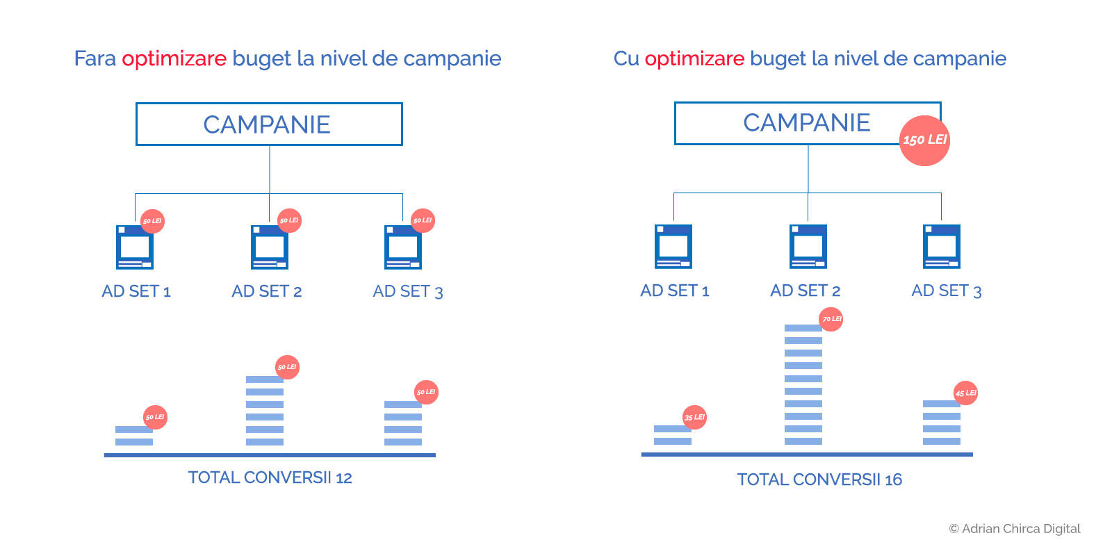 optimizare-buget-facebook-CBO