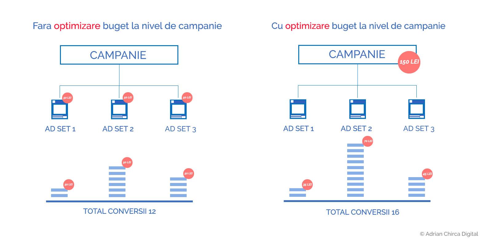 optimizare-buget-facebook-CBO